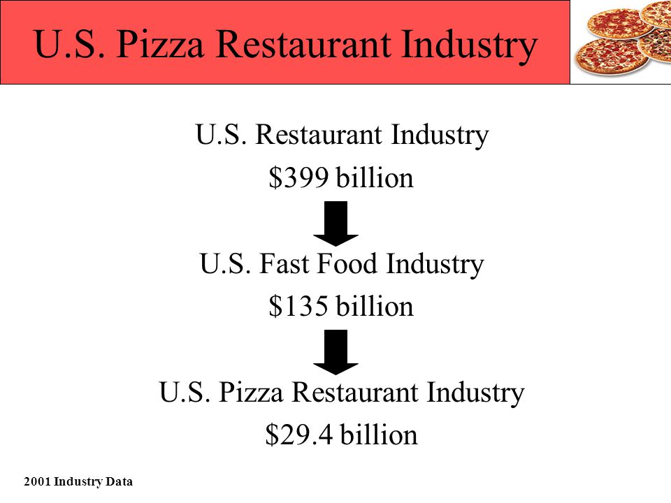 U.S. Pizza Restaurant Industry