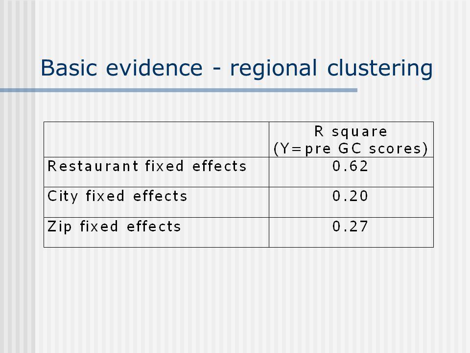 Basic evidence - regional clustering
