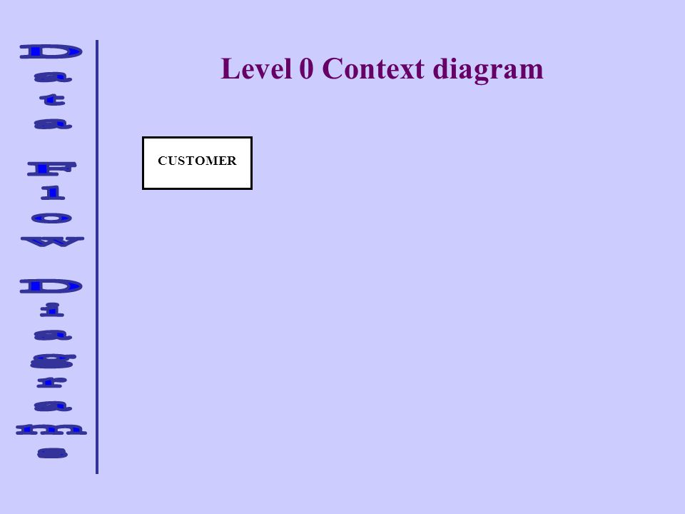 Level 0 Context diagram CUSTOMER
