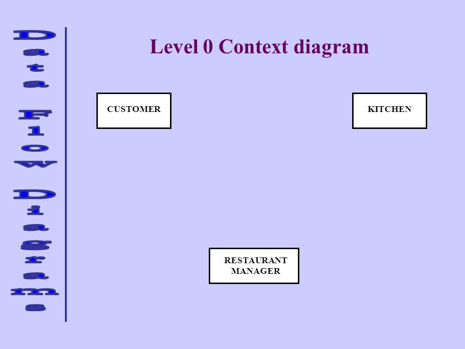 Level 0 Context diagram KITCHEN CUSTOMER RESTAURANT MANAGER