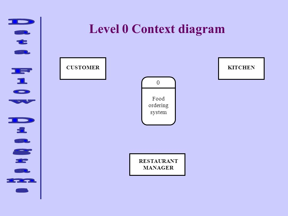 Level 0 Context diagram CUSTOMER KITCHEN Food ordering system