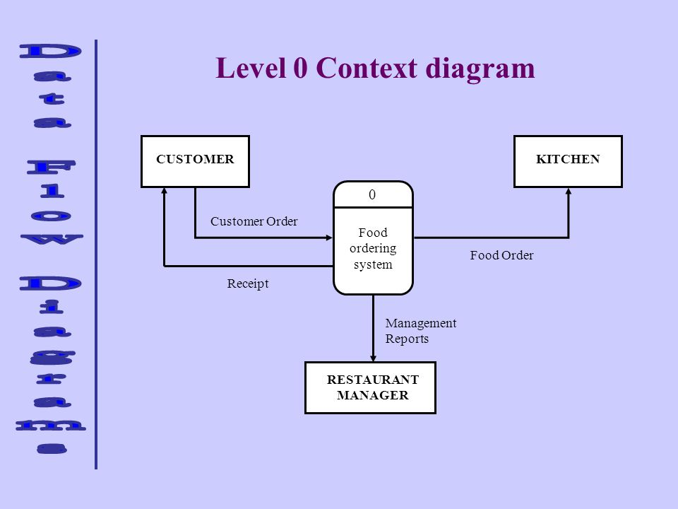 Level 0 Context diagram CUSTOMER KITCHEN Receipt Customer Order