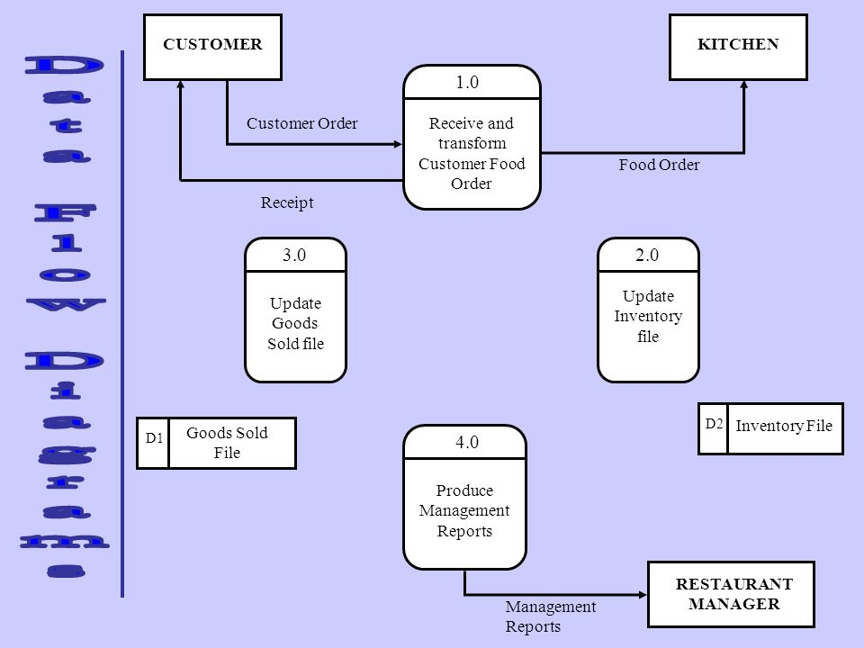 CUSTOMER KITCHEN. 1.0. Receive and transform Customer Food Order. Customer Order. Food Order. Receipt.