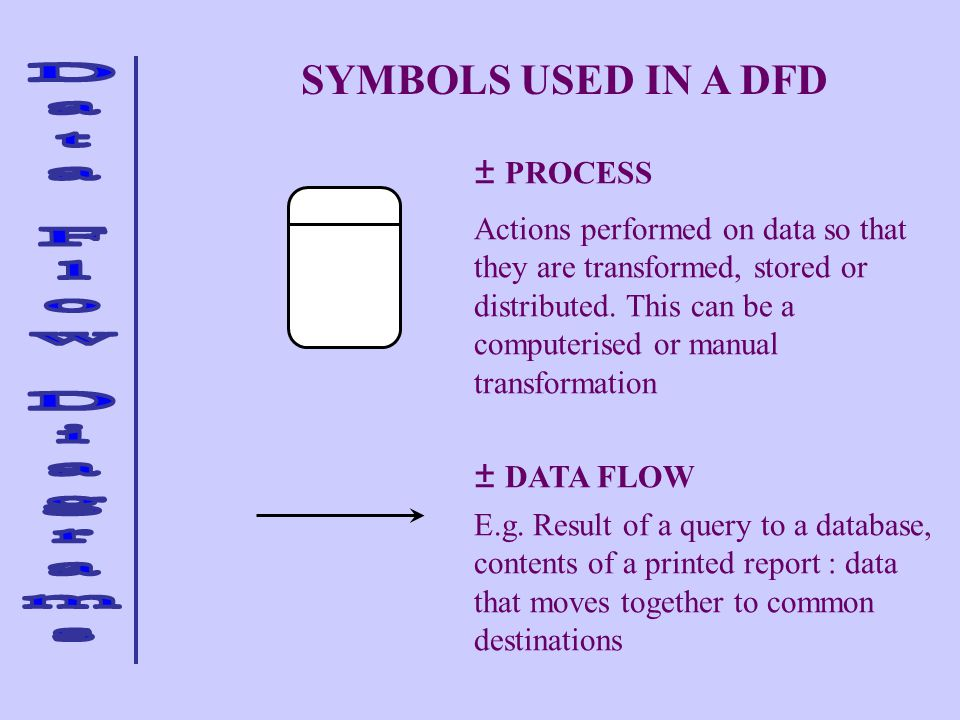 SYMBOLS USED IN A DFD PROCESS