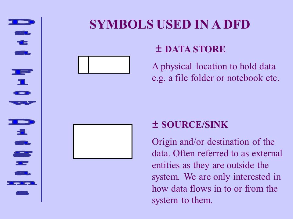 SYMBOLS USED IN A DFD DATA STORE