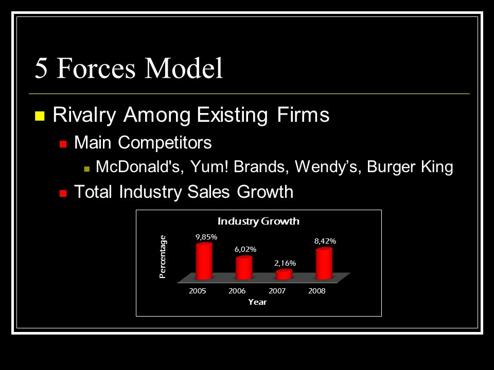 5 Forces Model Rivalry Among Existing Firms Main Competitors