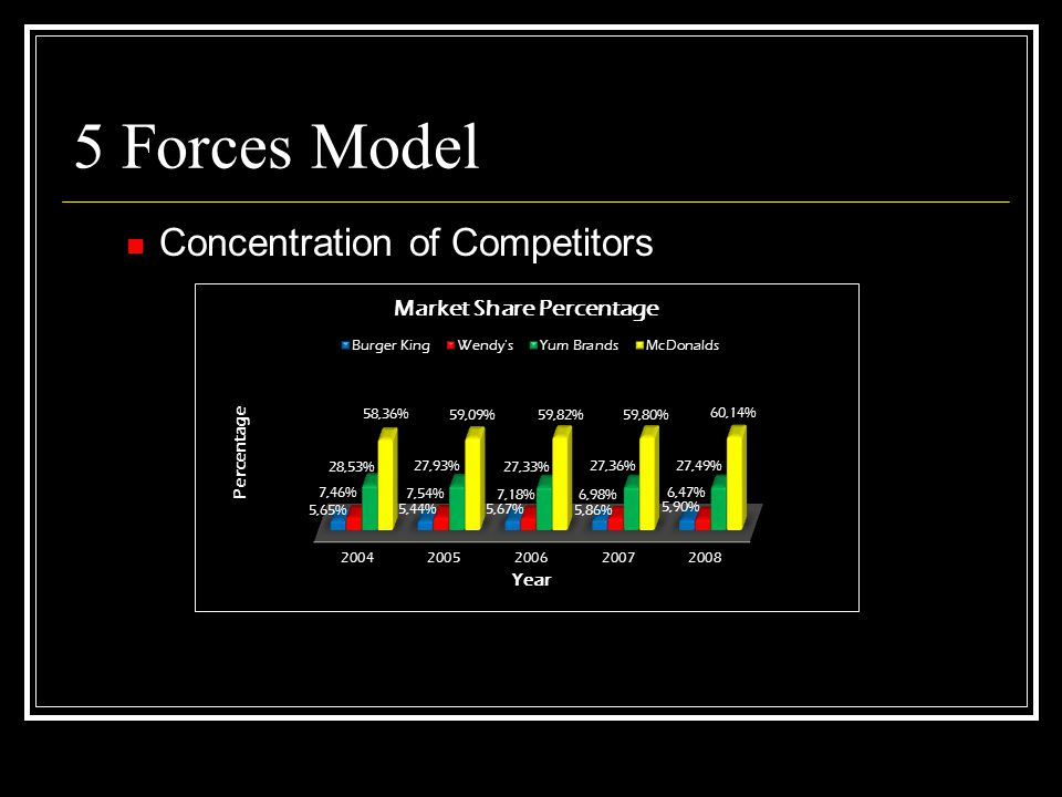 5 Forces Model Concentration of Competitors