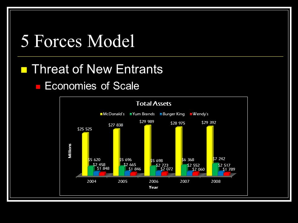 5 Forces Model Threat of New Entrants Economies of Scale