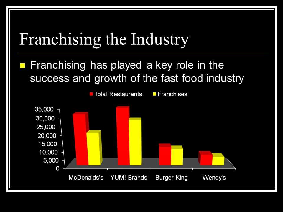 Franchising the Industry