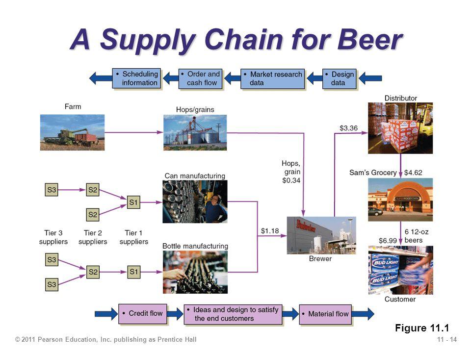 A Supply Chain for Beer Figure 11.1
