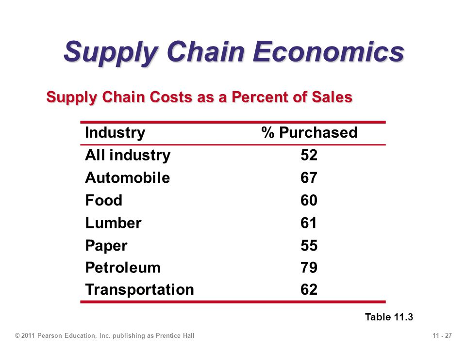 economic supply essay The quantity supplied refers to the amount of a certain good producers are willing to supply when receiving a certain pricedemand and supply demand and supply introduction supply and demand is the most basic concepts of economics and it is the backbone of a market economy.