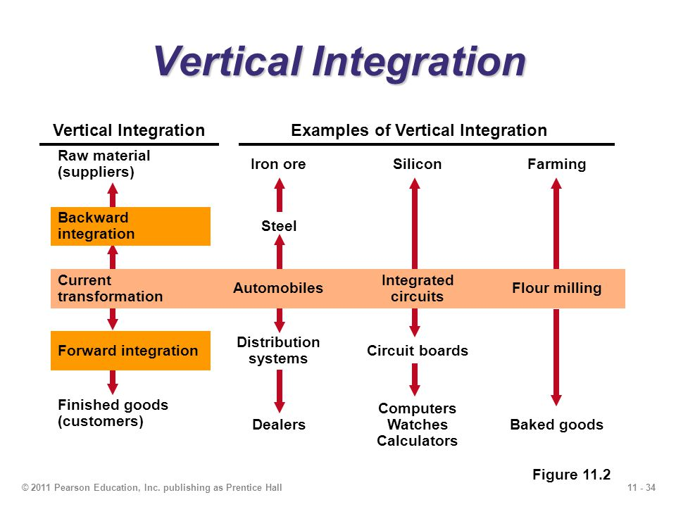 essay on vertical integration Excerpt from essay : management i wouldn't use a formal process to reconcile global integration and national differentiation each situation is unique, and you actually have to think each situation through on its merits, and with its own evidence.