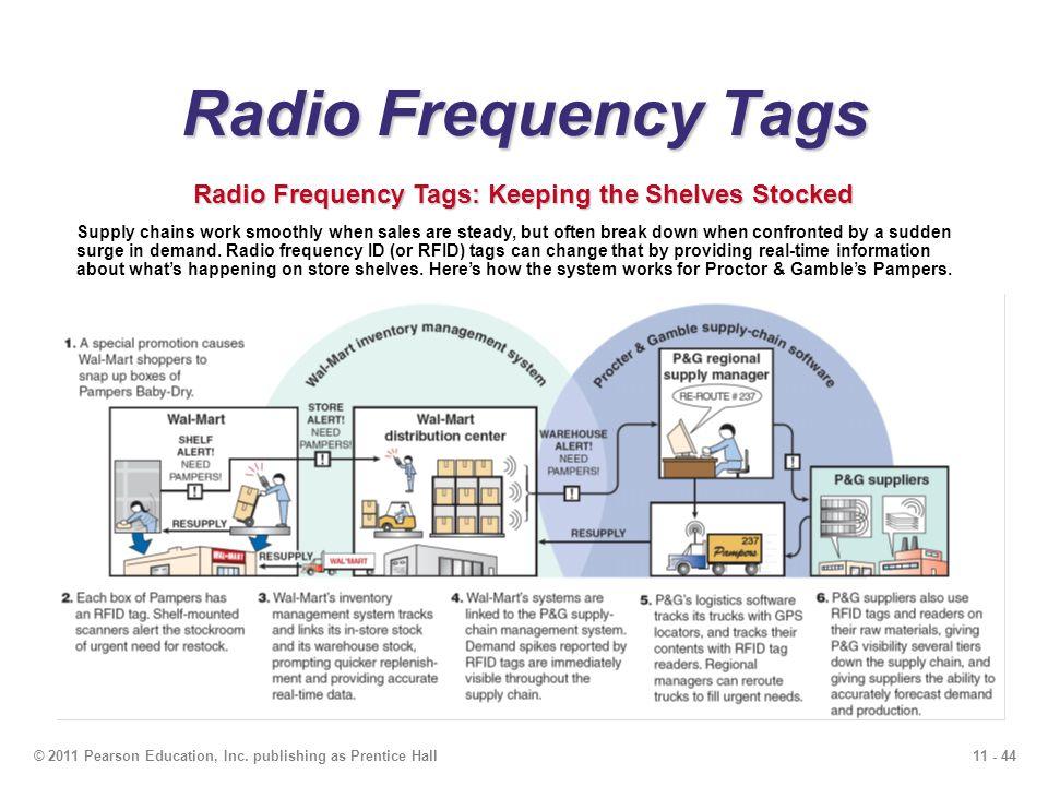 Radio Frequency Tags Radio Frequency Tags: Keeping the Shelves Stocked