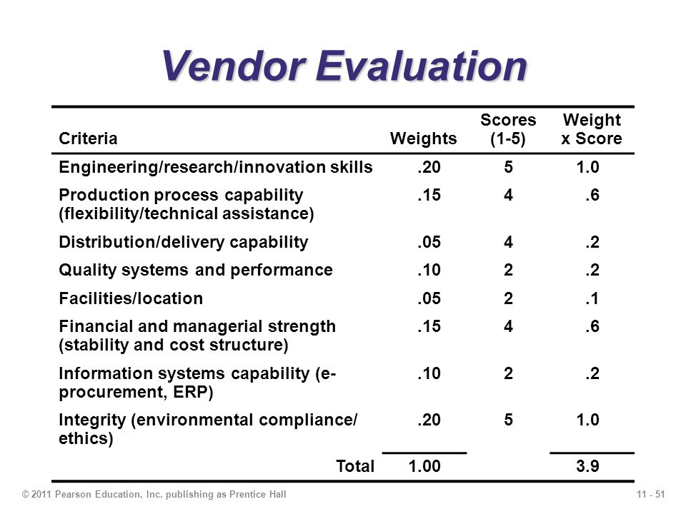 Vendor Evaluation Criteria Weights Scores (1-5) Weight x Score