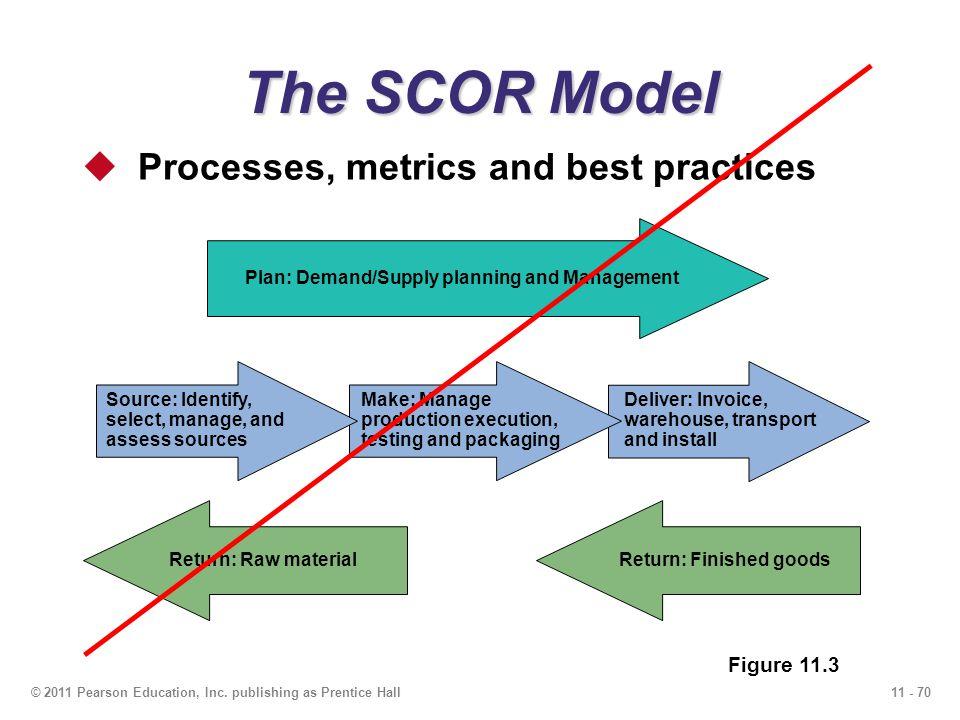 The SCOR Model Processes, metrics and best practices Figure 11.3