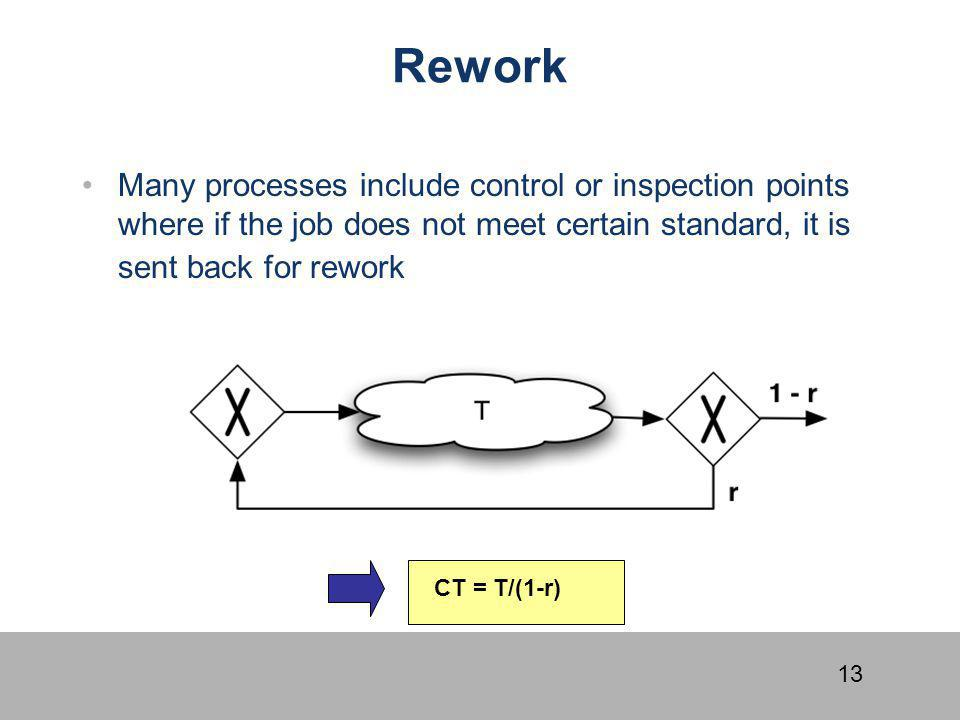 Rework Many processes include control or inspection points where if the job does not meet certain standard, it is sent back for rework.