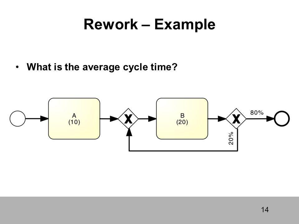 Rework – Example What is the average cycle time