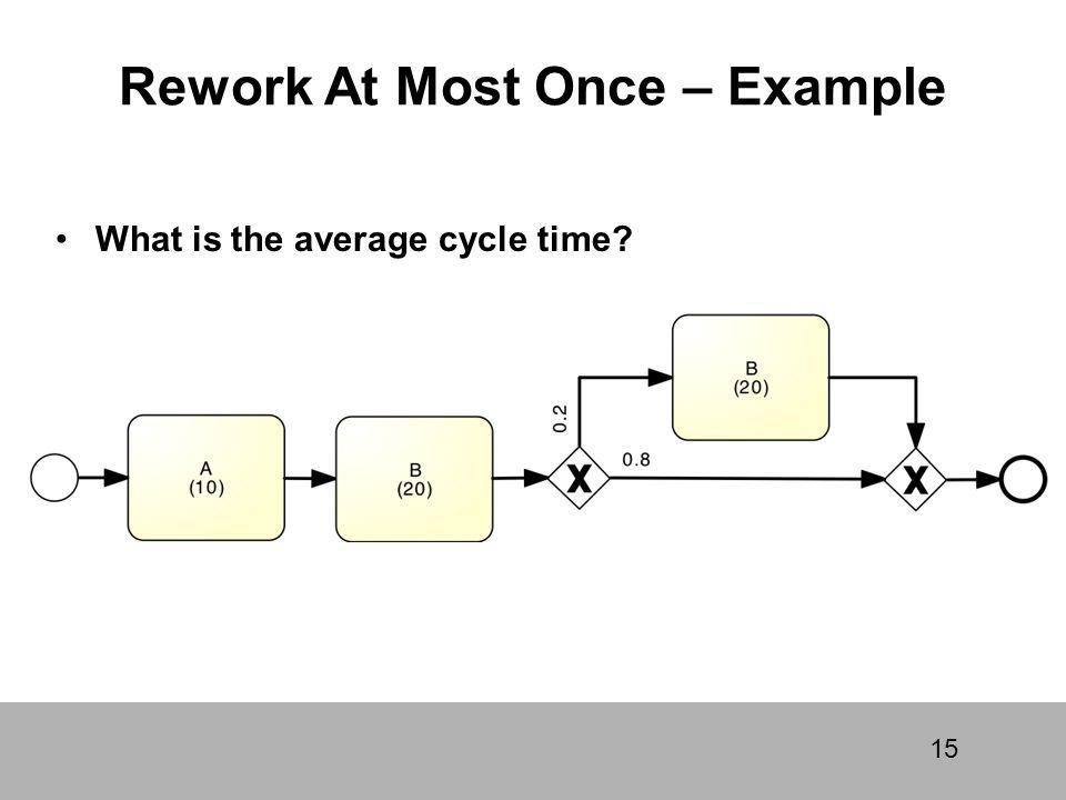 Rework At Most Once – Example