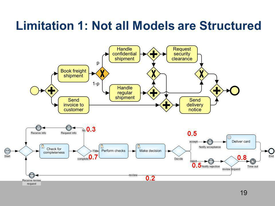Limitation 1: Not all Models are Structured