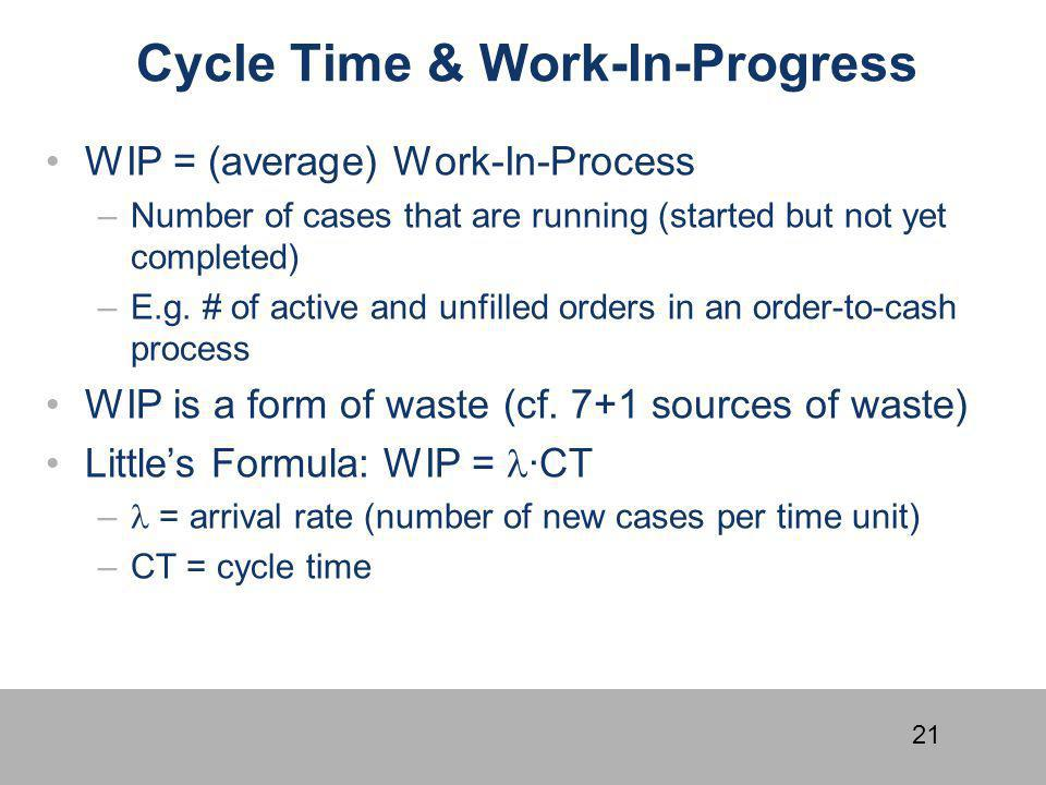 Cycle Time & Work-In-Progress