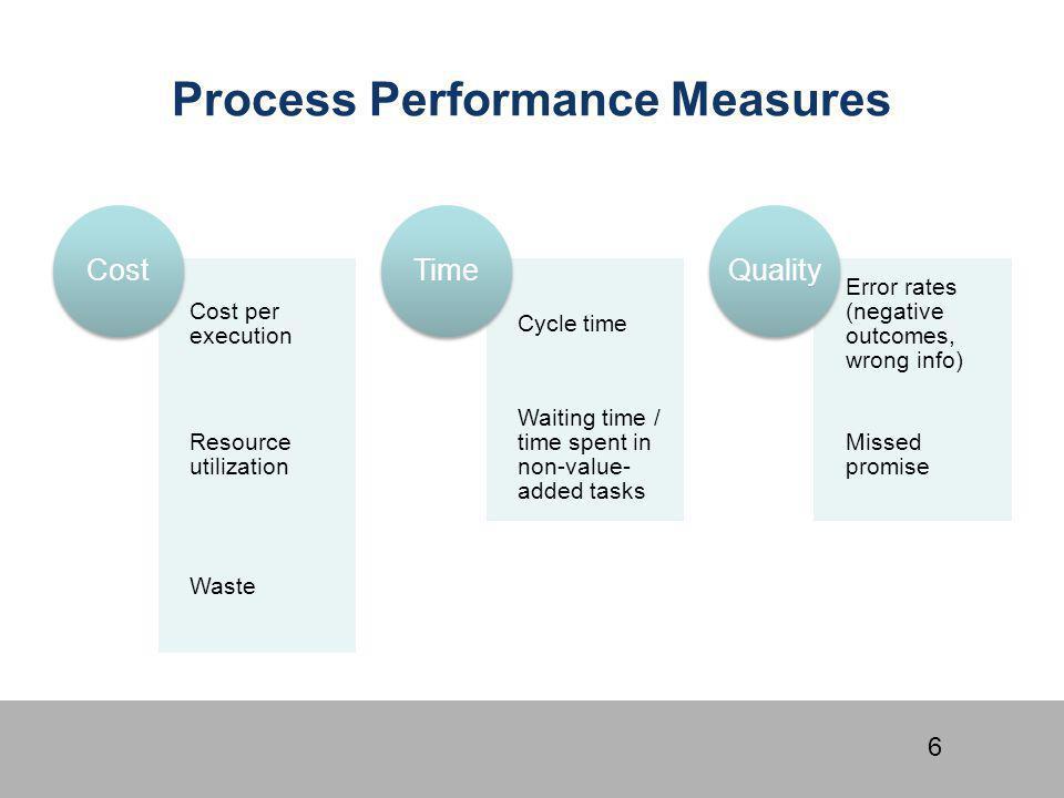 Process Performance Measures