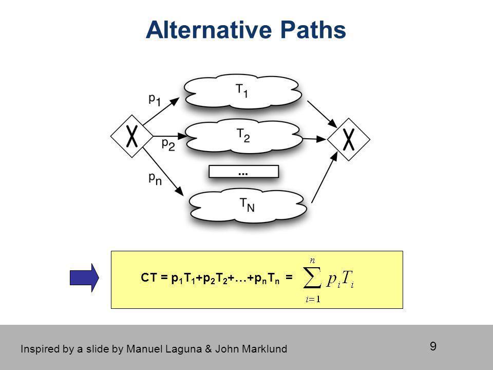 Alternative Paths CT = p1T1+p2T2+…+pnTn =