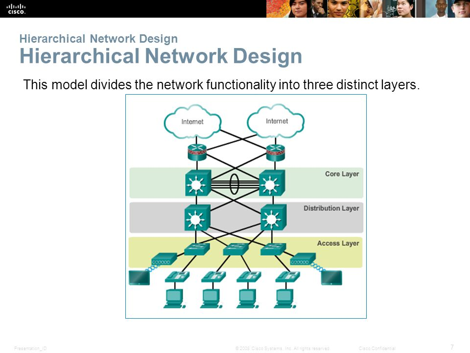 Hierarchical Network Design Hierarchical Network Design