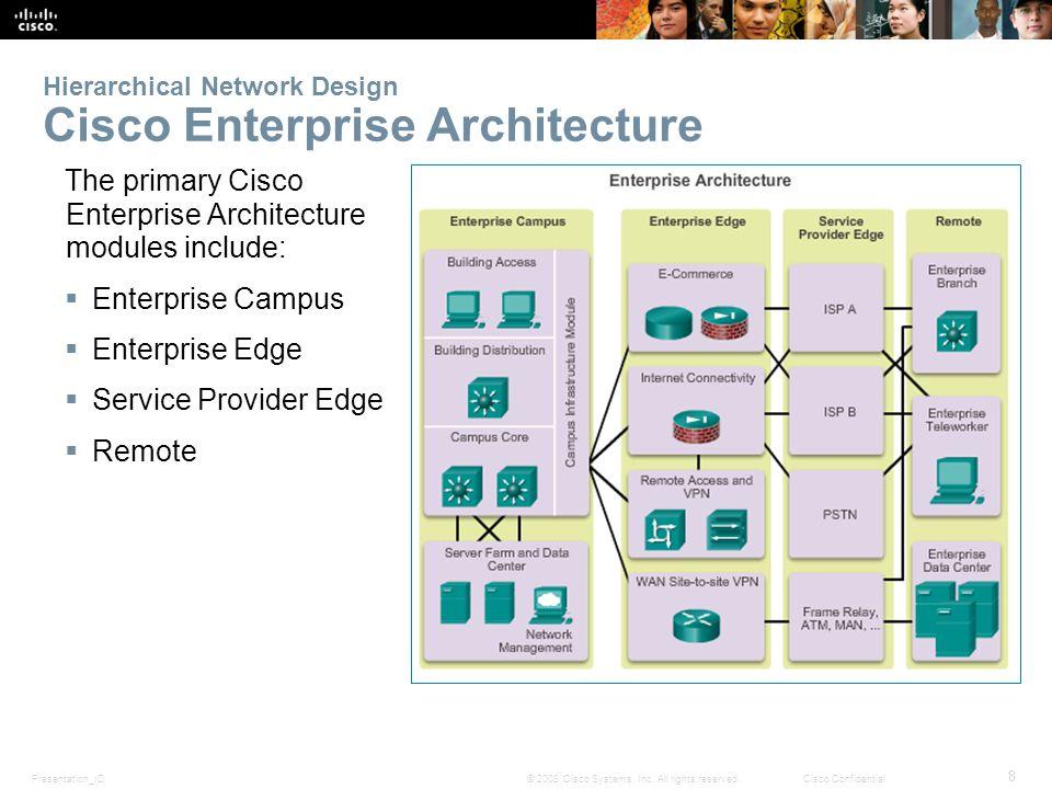 Hierarchical Network Design Cisco Enterprise Architecture