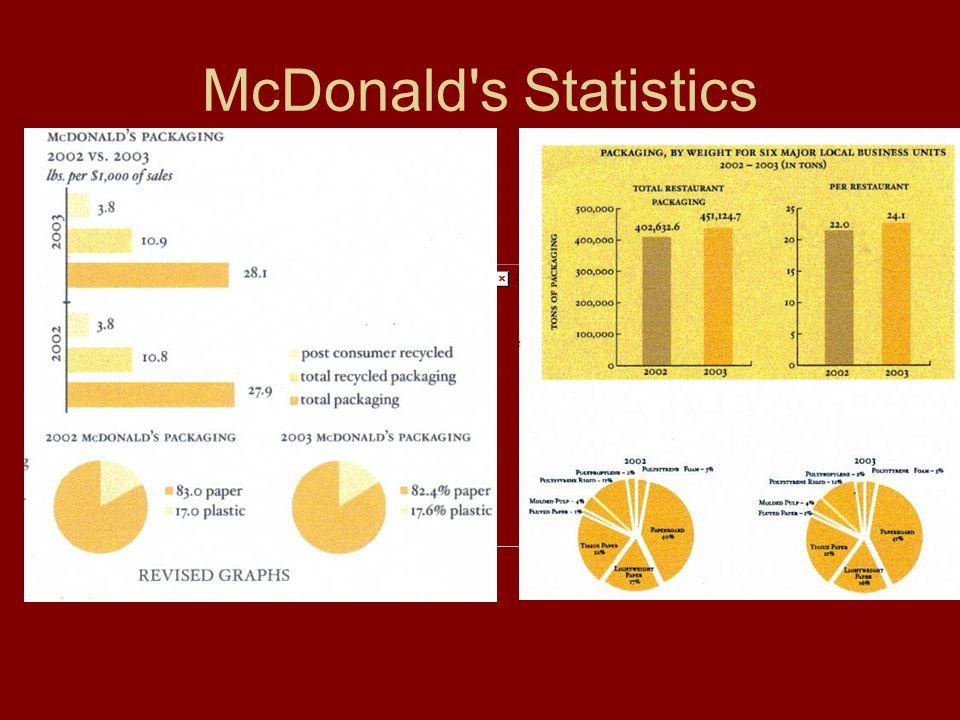 McDonald s Statistics