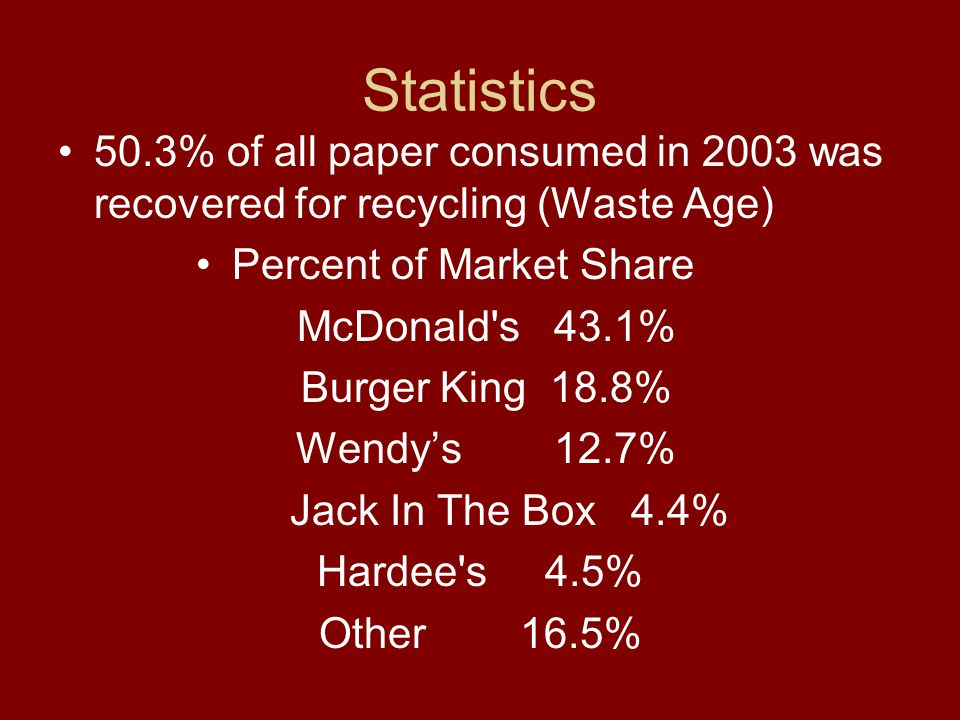 Percent of Market Share