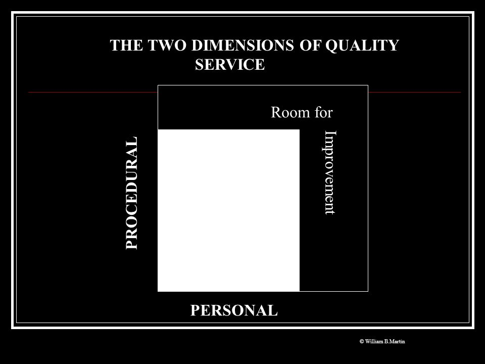 THE TWO DIMENSIONS OF QUALITY SERVICE
