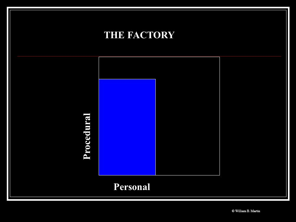 THE FACTORY Procedural Personal © William B. Martin