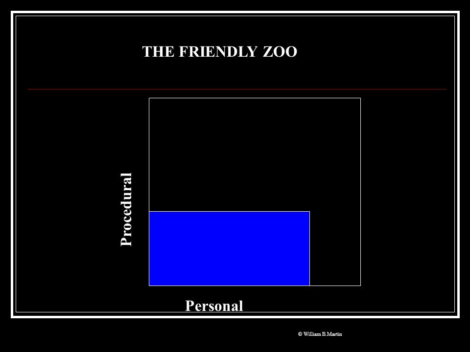 THE FRIENDLY ZOO Procedural Personal © William B.Martin