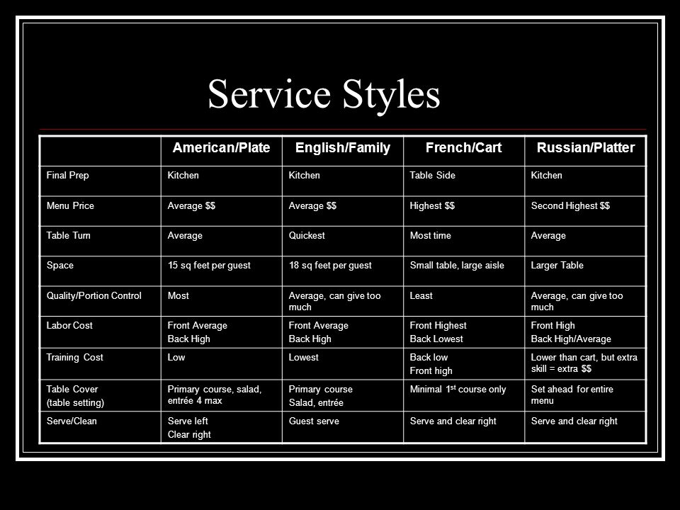 Service Styles American/Plate English/Family French/Cart