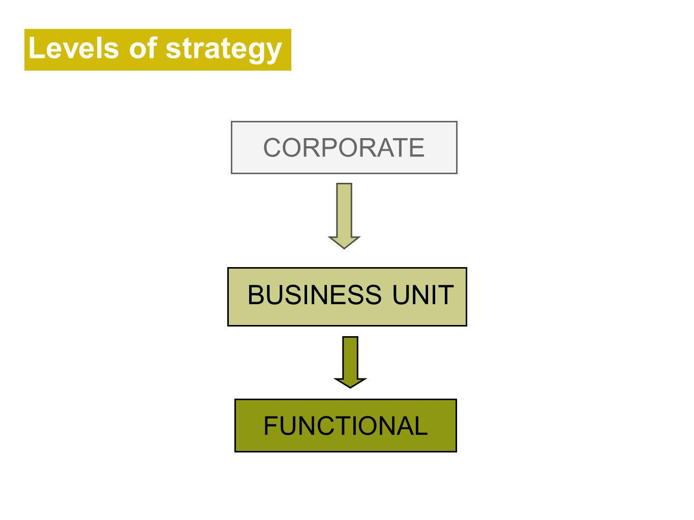 Levels of strategy CORPORATE BUSINESS UNIT FUNCTIONAL