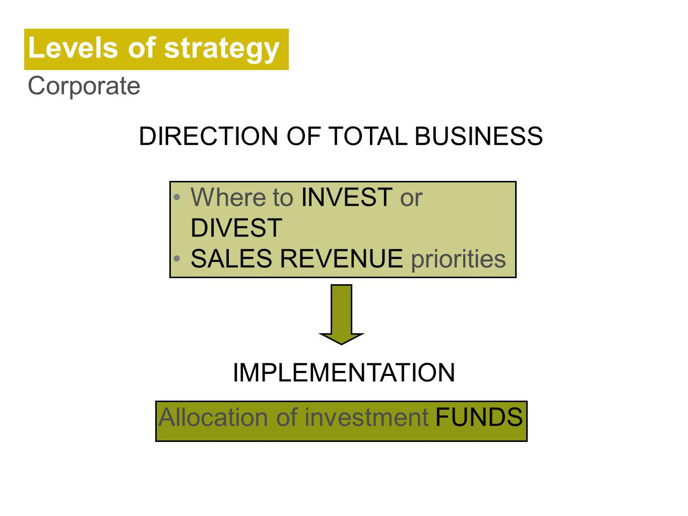 Levels of strategy Corporate DIRECTION OF TOTAL BUSINESS