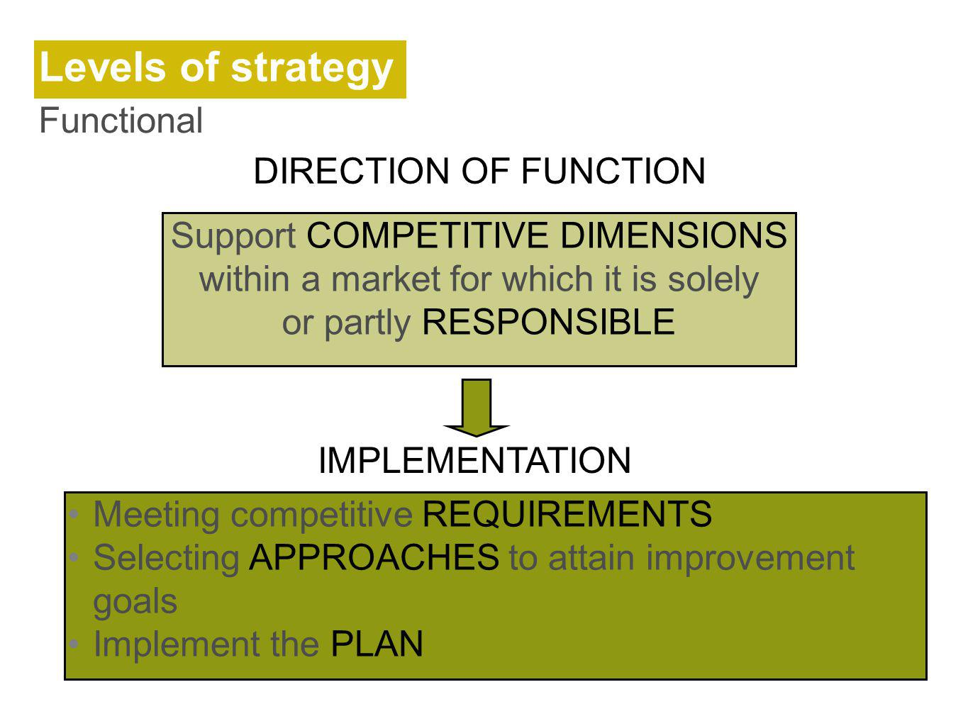 Support COMPETITIVE DIMENSIONS within a market for which it is solely