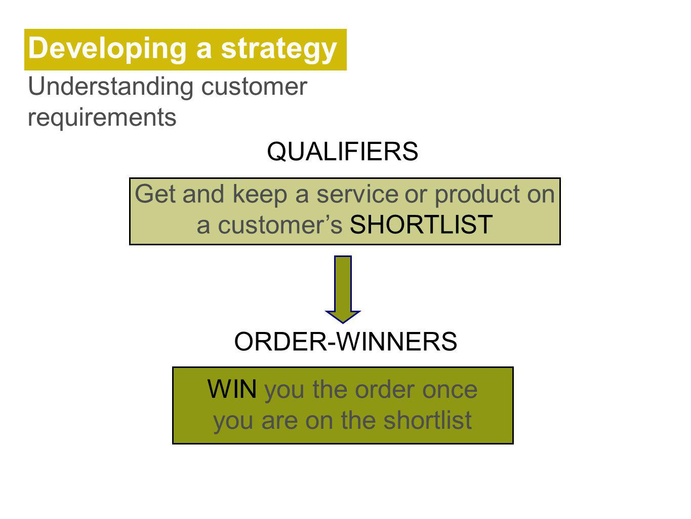 Developing a strategy Understanding customer requirements QUALIFIERS