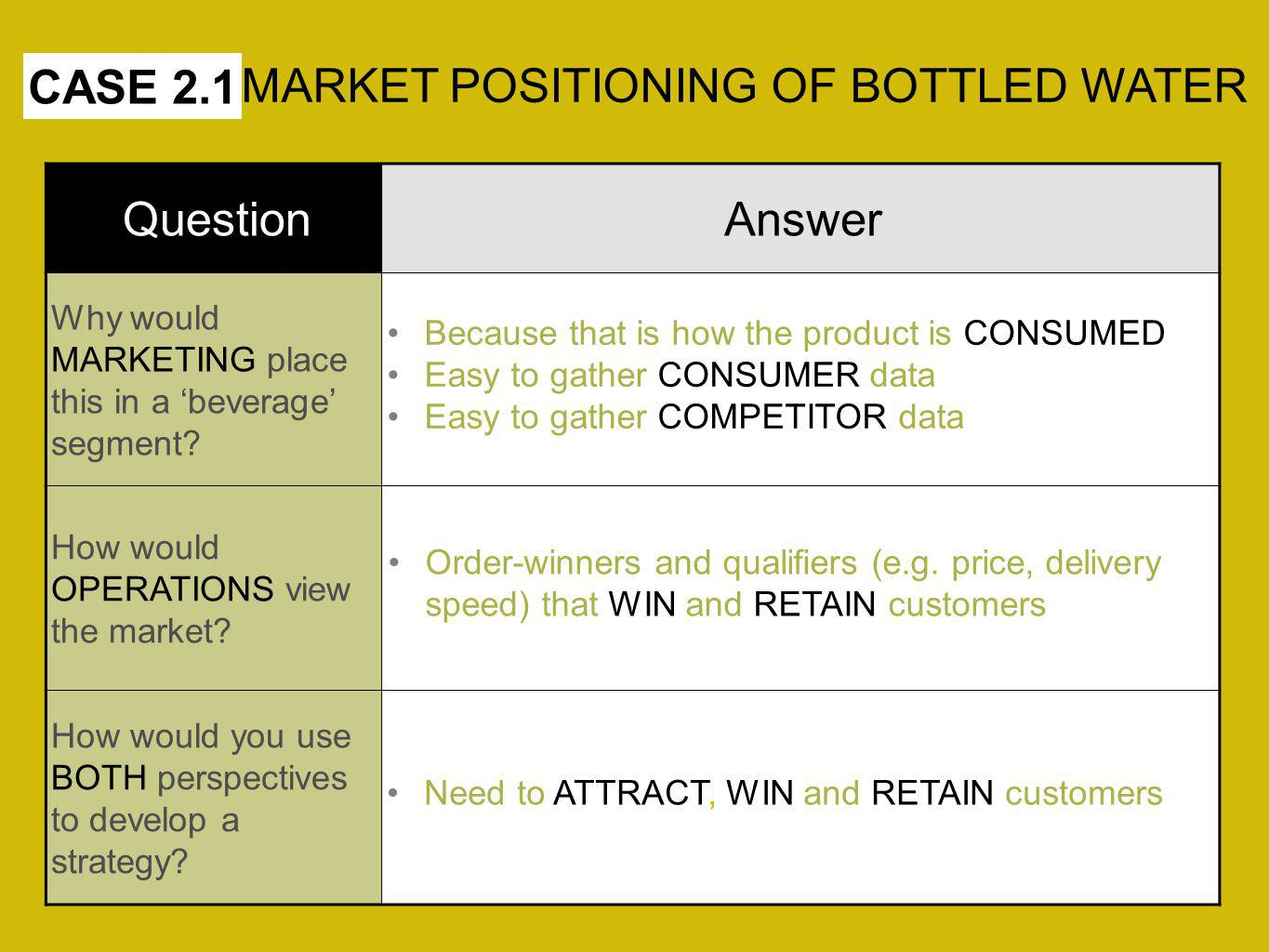 MARKET POSITIONING OF BOTTLED WATER CASE 2.1 Question Answer