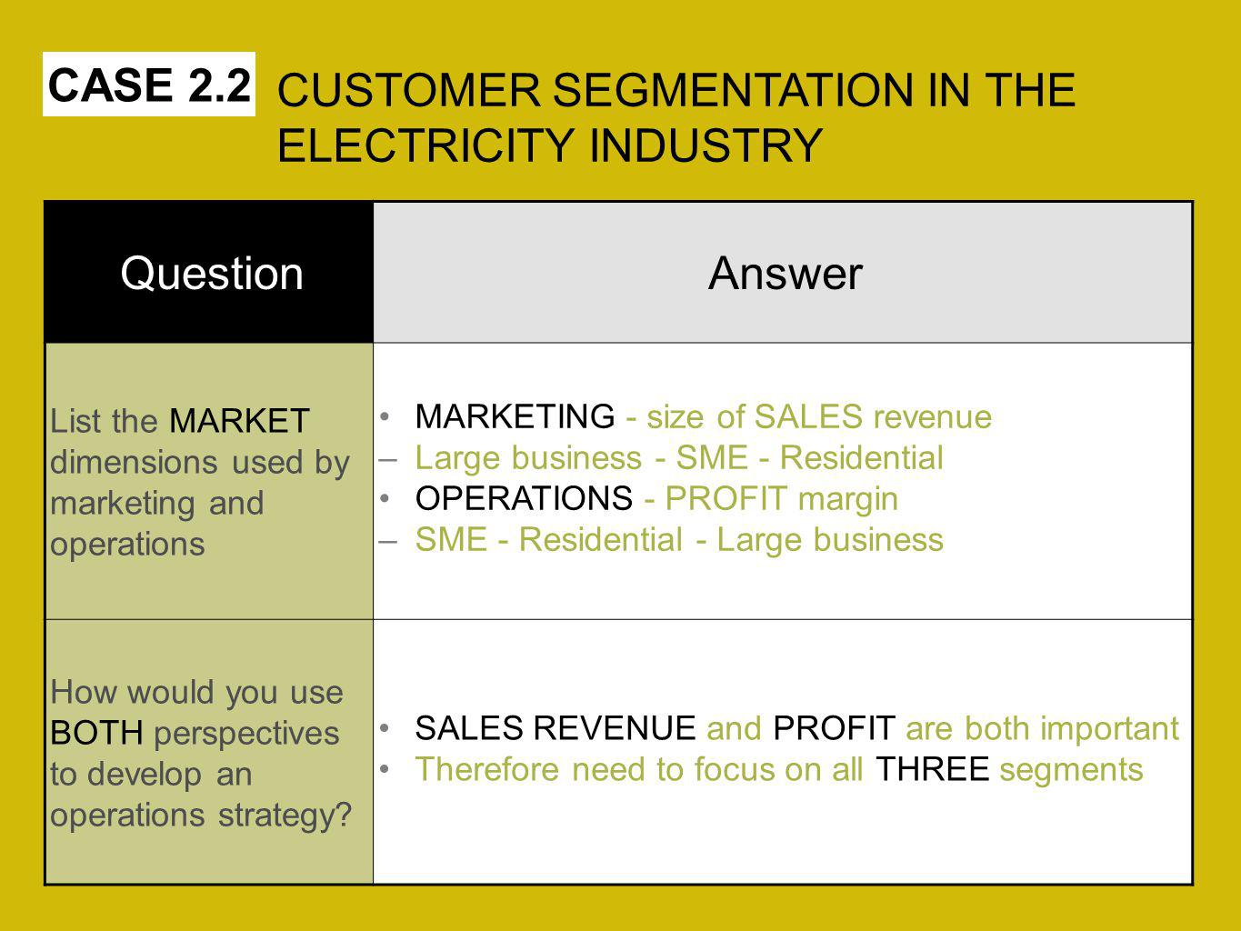CUSTOMER SEGMENTATION IN THE ELECTRICITY INDUSTRY Question Answer