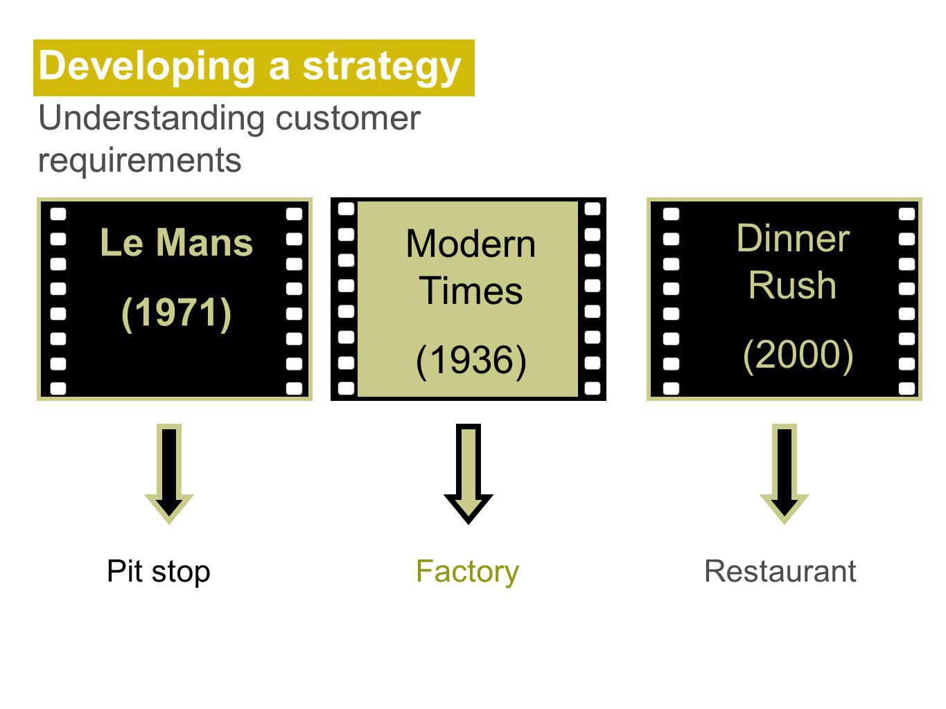 Developing a strategy Dinner Rush Le Mans Modern Times (1971) (2000)