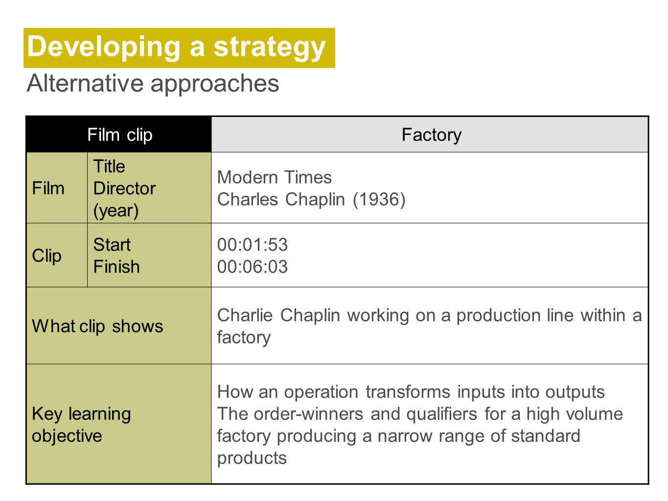 Developing a strategy Alternative approaches Film clip Factory Film