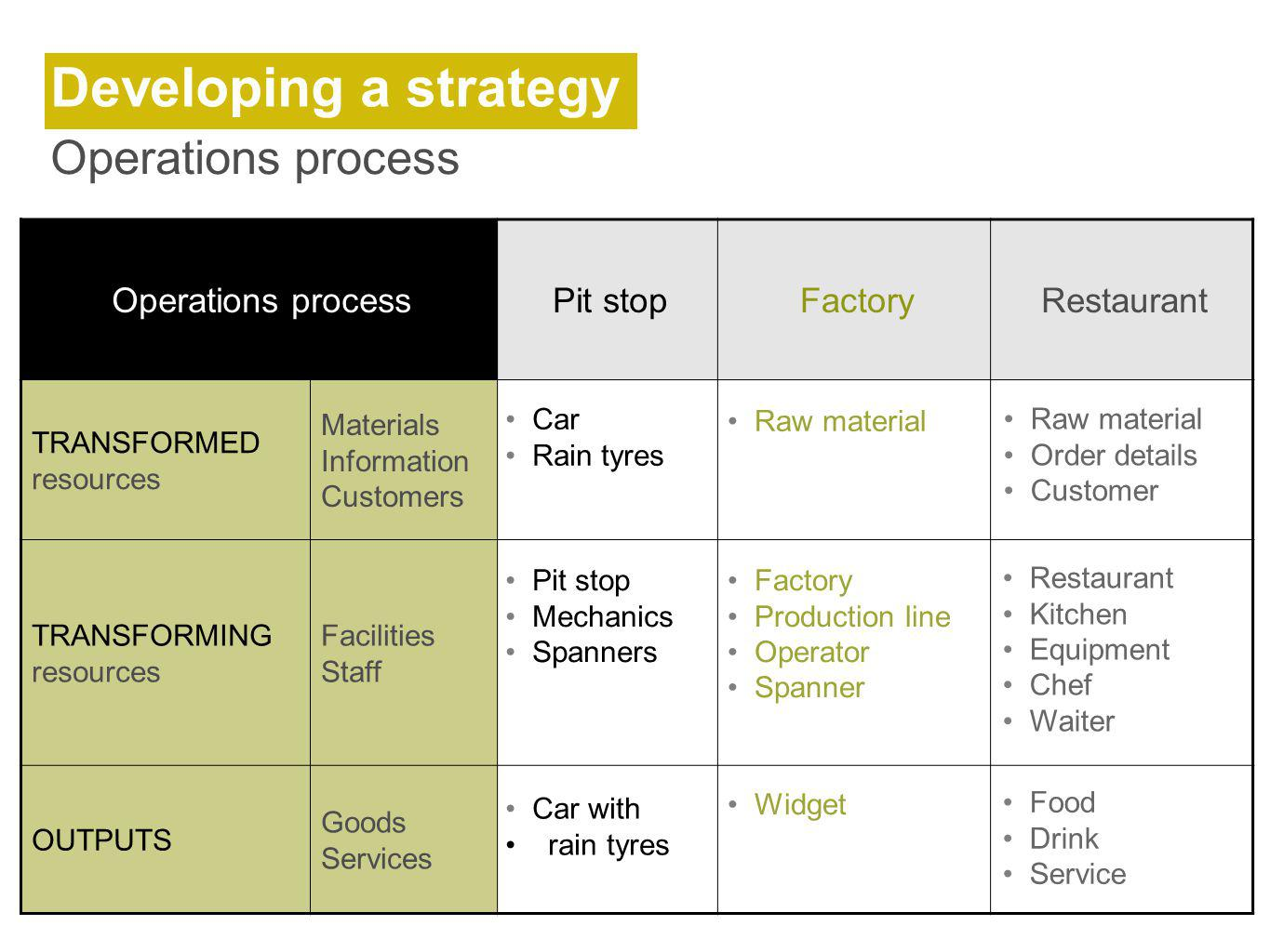Developing a strategy Operations process Operations process Pit stop