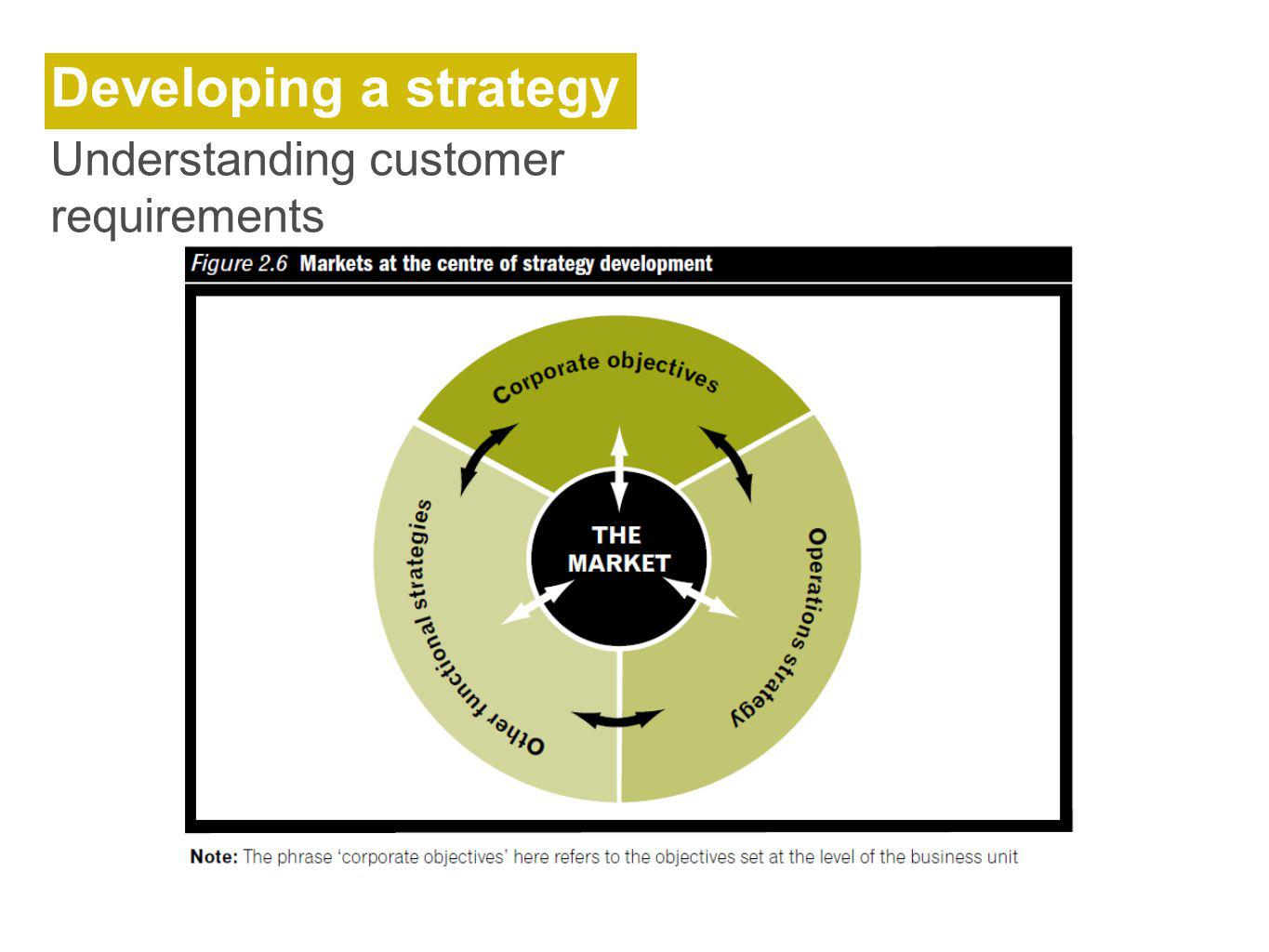 Developing a strategy Understanding customer requirements