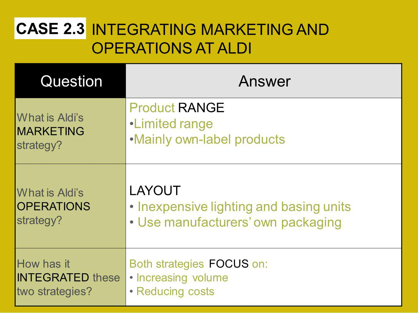 INTEGRATING MARKETING AND OPERATIONS AT ALDI Question Answer