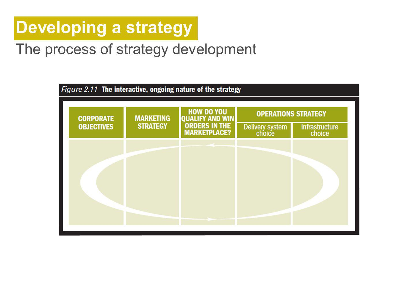 The process of developing a strategic marketing plan