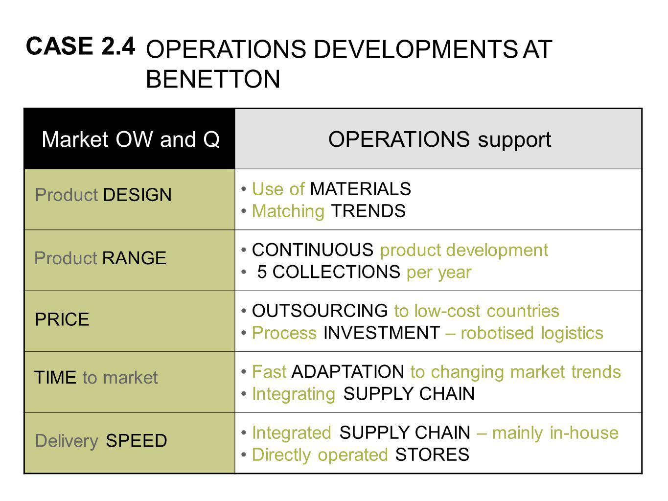 OPERATIONS DEVELOPMENTS AT BENETTON