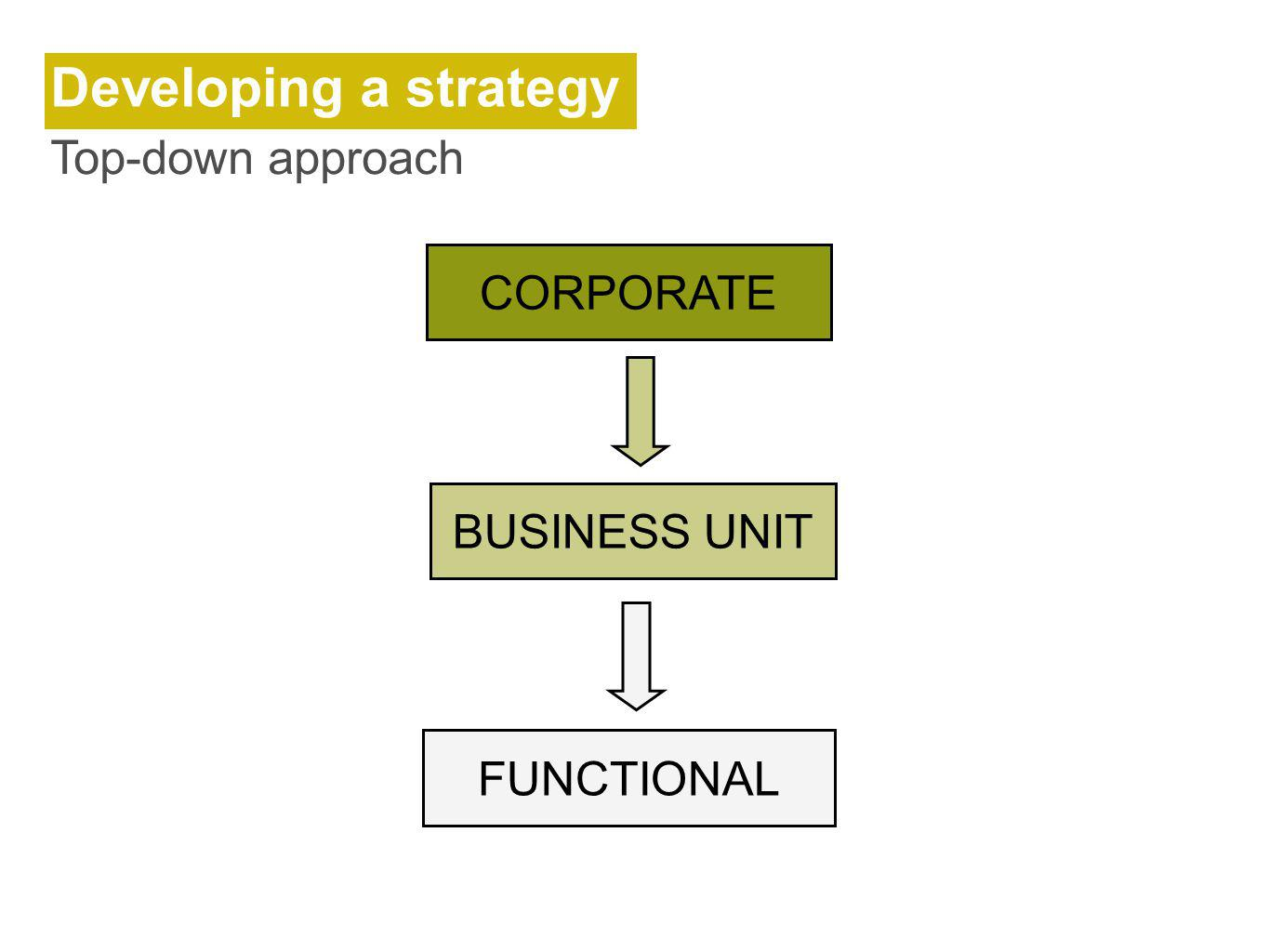 Developing a strategy Top-down approach CORPORATE BUSINESS UNIT