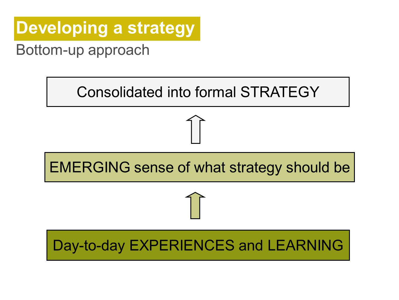 Developing a strategy Bottom-up approach