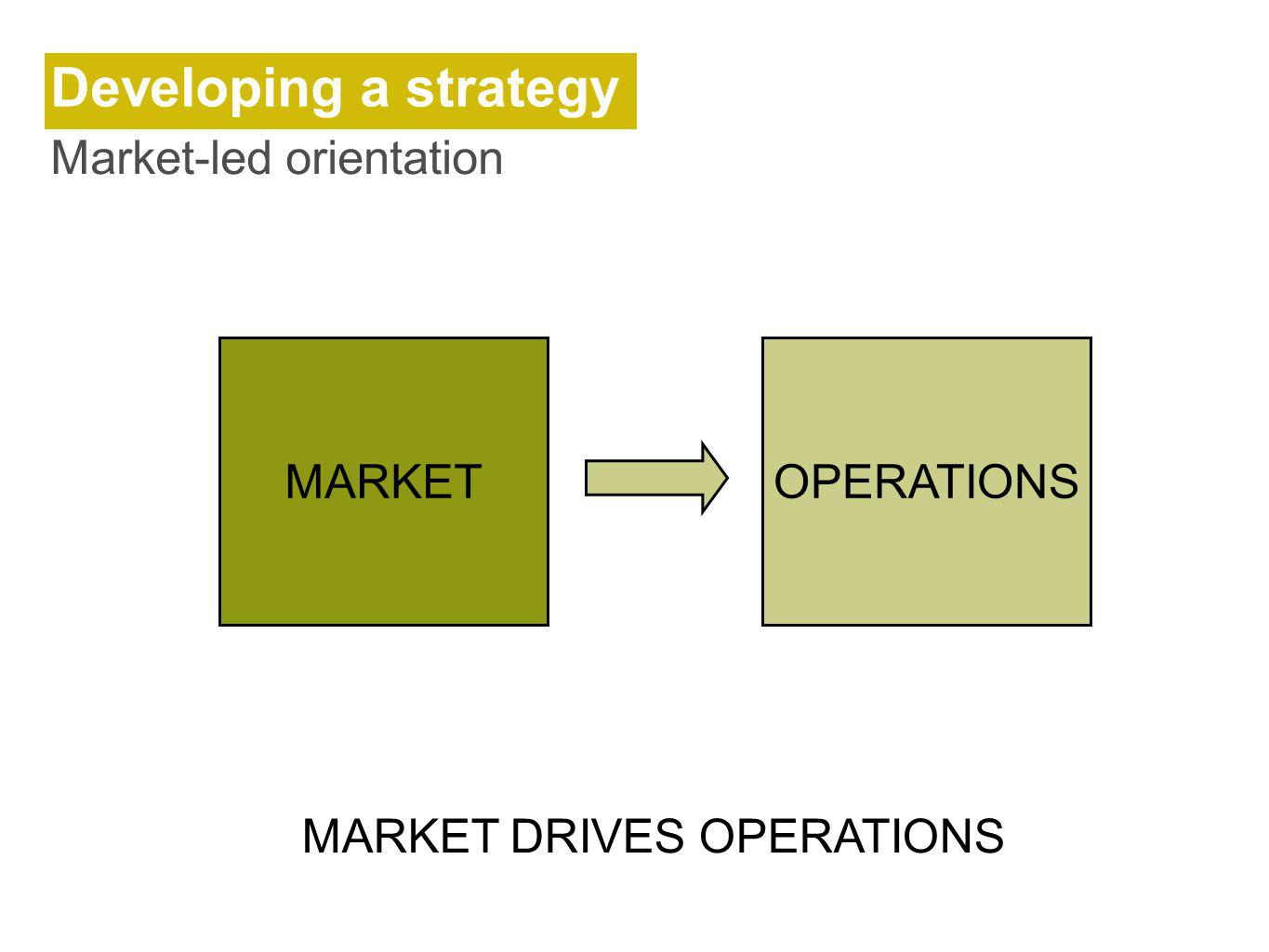Developing a strategy Market-led orientation MARKET OPERATIONS
